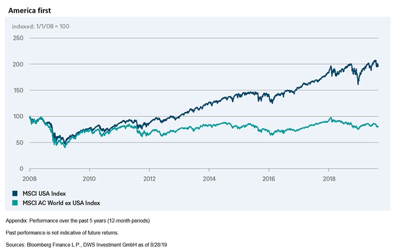 msci-usa-index-msci-ac-world-ex-usa-index