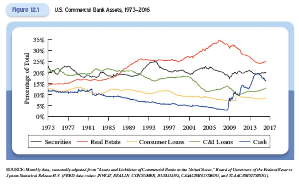 us-commercial-bank-asset