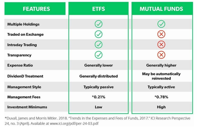 etf-futures-mutual-funds