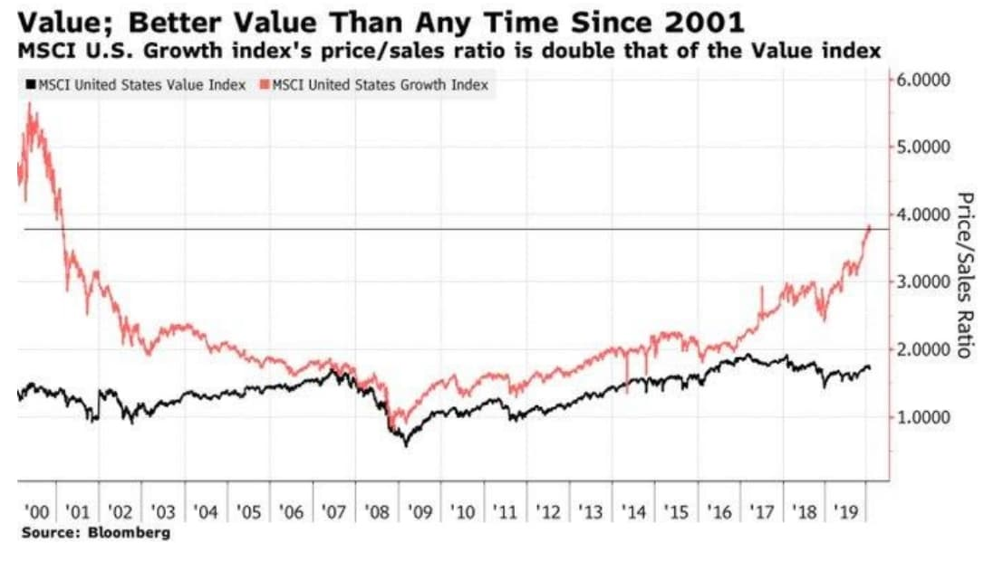 better-value-than-any-time-since-2001