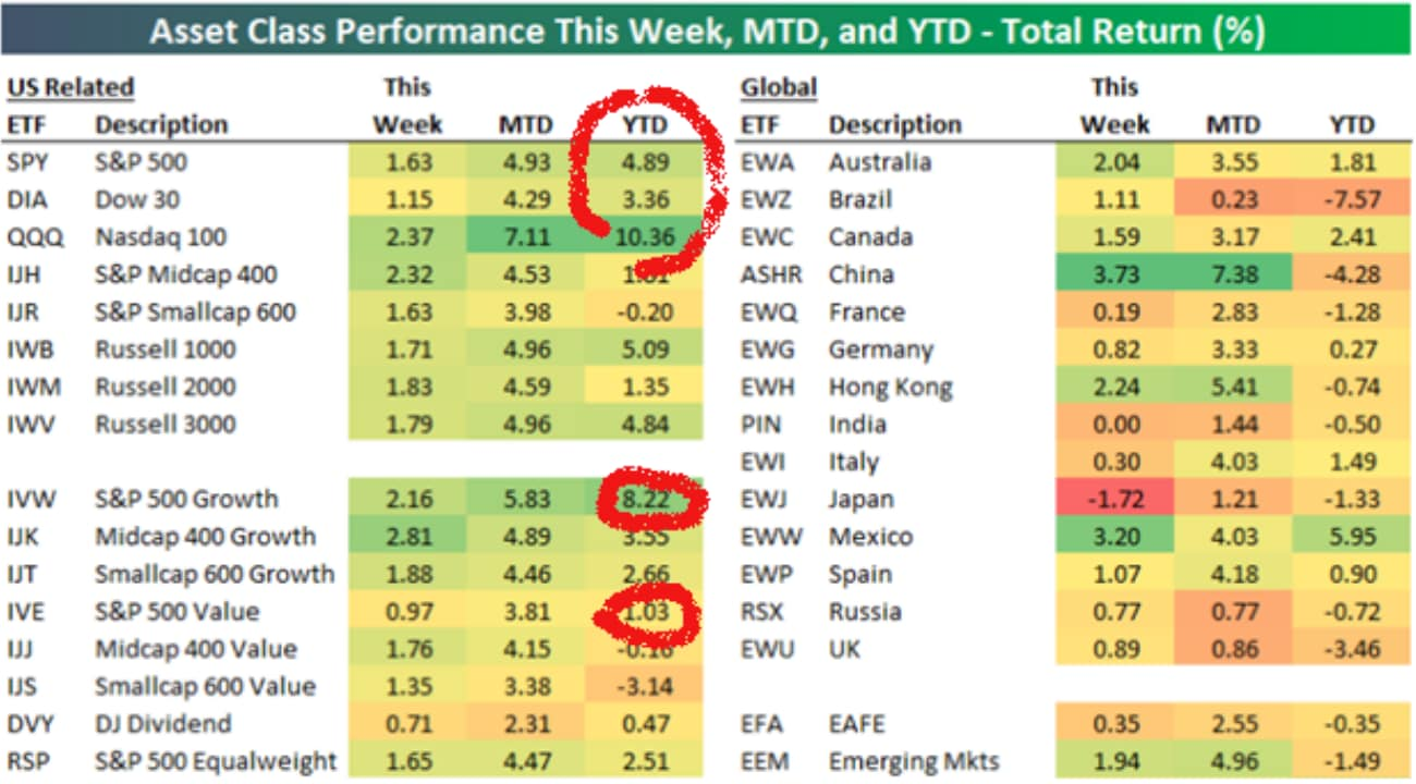 asset-class-performance-this-week-mtd-ytd_1