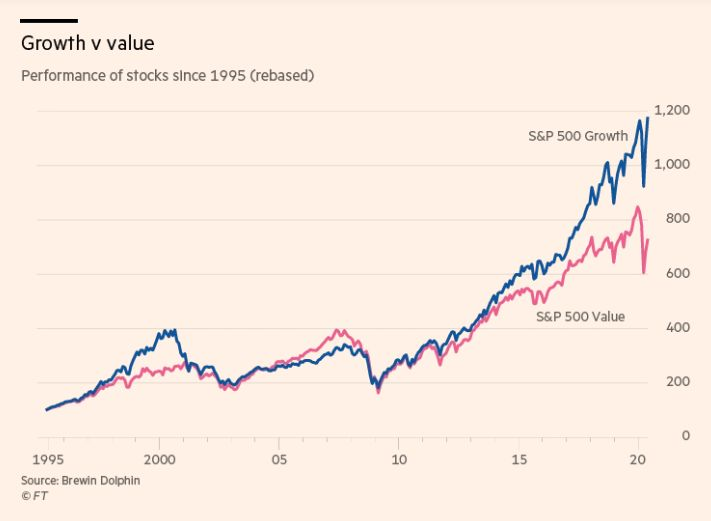 growth-value-financial-times-1995-2010