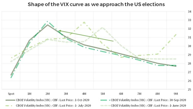shape-of-the-vix-curve-as-we-approach-the-us-elections