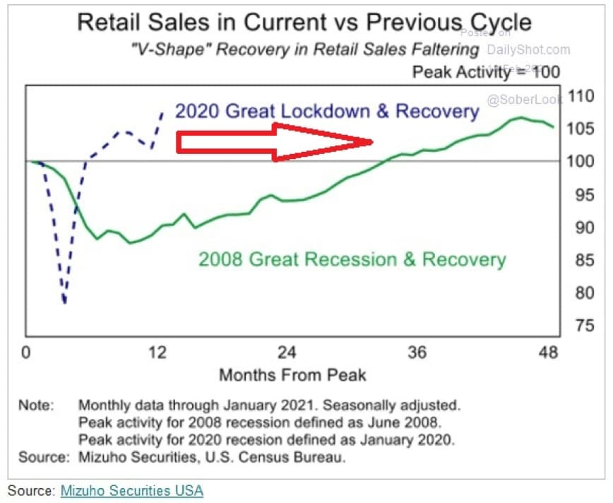 retail-sales-in-current-vs-previous-cycle